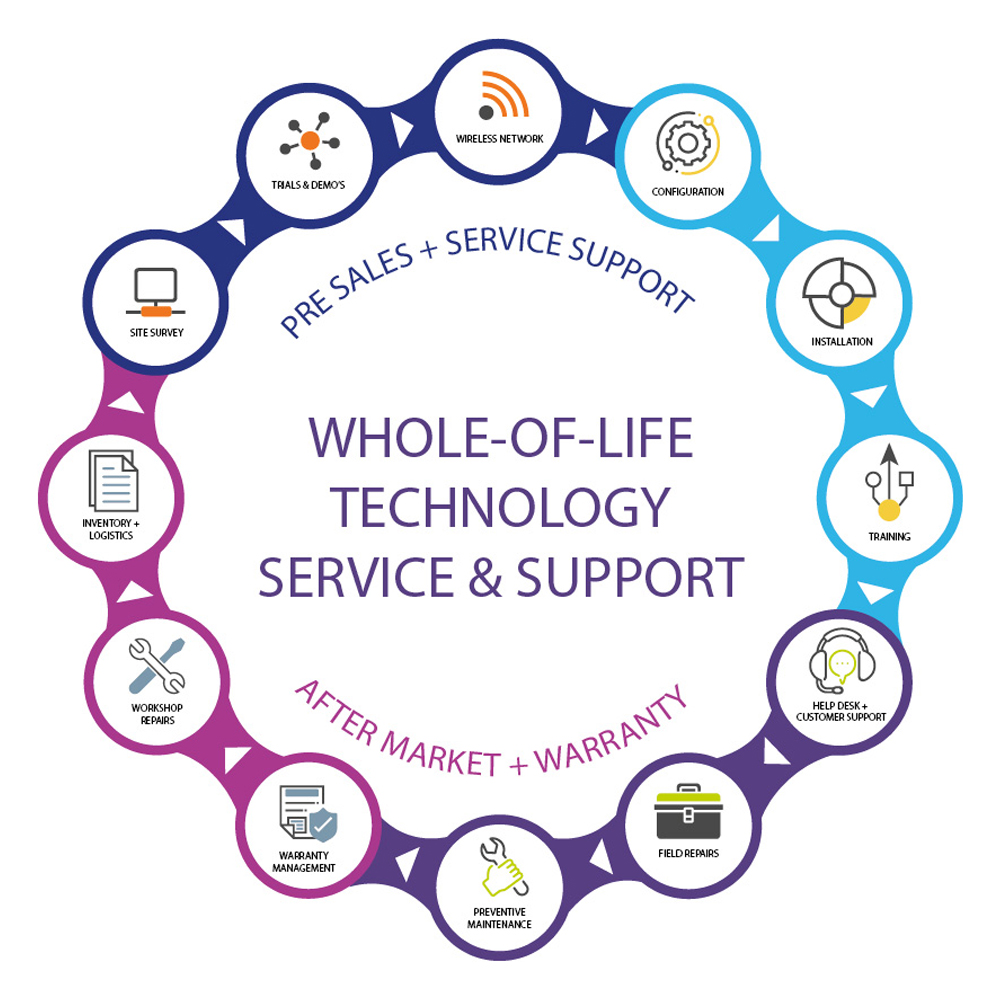 Whole-of-life technical service & support