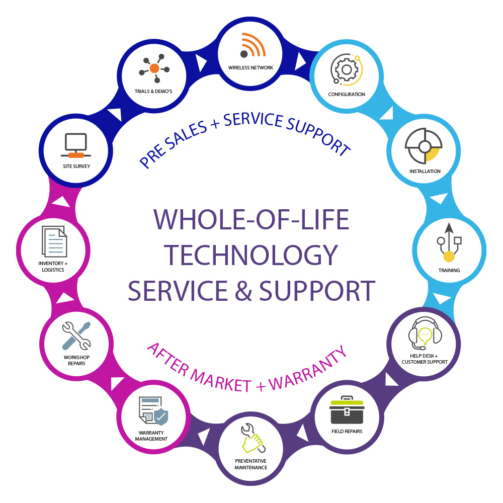 Qcom's whole-of-life technology service & support model